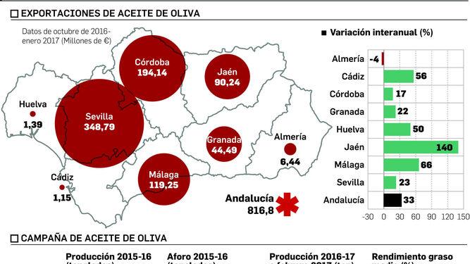 España, productor estratégico por la caída de la producción mundial