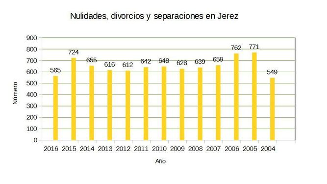 Evolución de las nulidades, divorcios y separaciones en Jerez.