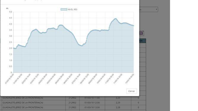 Alturas registradas en el cauce del Guadalete desde el pasado 1 de marzo.