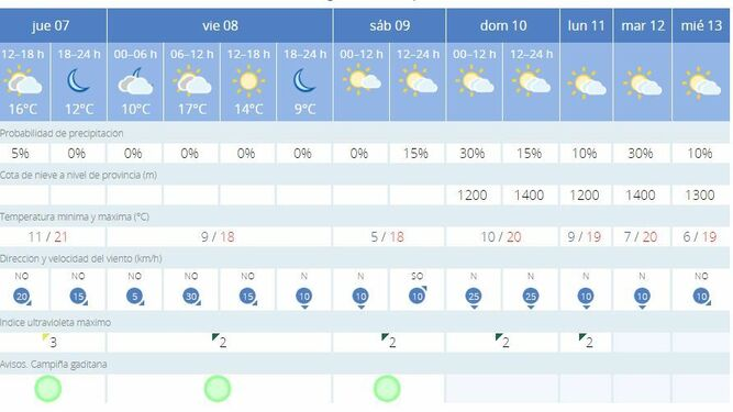 El Tiempo En Jerez 8 9 Y 10 De Noviembre Frío El Sábado Y Posibilidad De Lluvia El Domingo De Elecciones